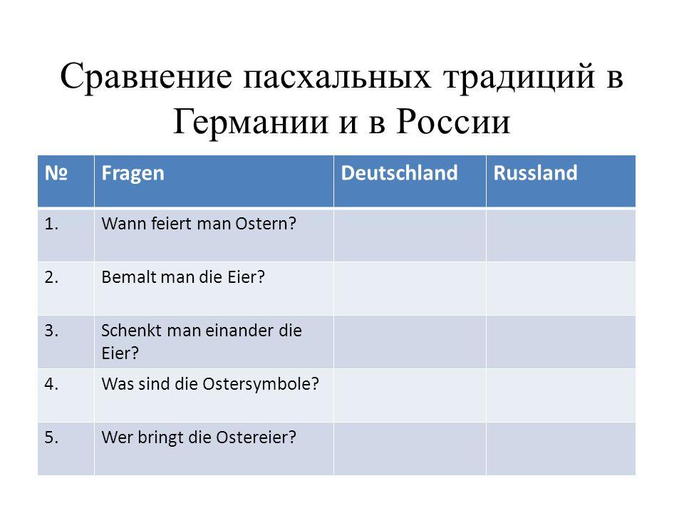 Сравнение пасхальных традиций в Германии и в России №FragenDeutschlandRussland 1.Wann feiert man Ostern.