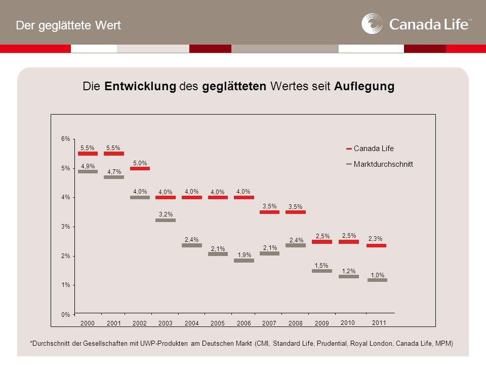 Der geglättete Wert *Durchschnitt der Gesellschaften mit UWP-Produkten am Deutschen Markt (CMI, Standard Life, Prudential, Royal London, Canada Life, MPM) 5,5% 5,0% 4,0% 3,5% 2,5% 4,7% 4,9% 3,2% 1,9% 4,0% 1,5% 2,4% 2,1% 2,4% 2,1% 0% 1% 2% 3% 4% 5% 6% 2000200120022003200420052006200720082009 Canada Life Marktdurchschnitt 2010 2,5% 1,2% 2,3% 2011 1,0% Die Entwicklung des geglätteten Wertes seit Auflegung