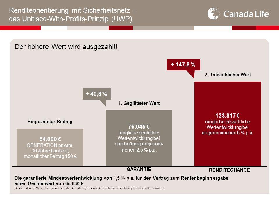 Renditeorientierung mit Sicherheitsnetz – das Unitised-With-Profits-Prinzip (UWP) Die garantierte Mindestwertentwicklung von 1,5 % p.a.