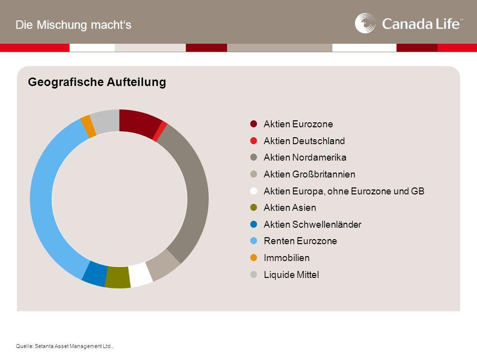 Die Mischung macht's Geografische Aufteilung Quelle: Setanta Asset Management Ltd.,  Aktien Eurozone  Aktien Deutschland  Aktien Nordamerika  Aktien Großbritannien  Aktien Europa, ohne Eurozone und GB  Aktien Asien  Aktien Schwellenländer  Renten Eurozone  Immobilien  Liquide Mittel