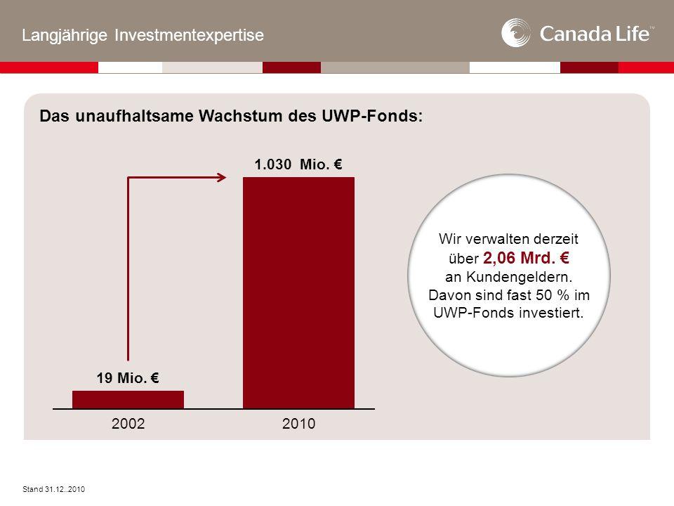 Das unaufhaltsame Wachstum des UWP-Fonds: Langjährige Investmentexpertise Stand 31.12..2010 2002 2010 19 Mio.