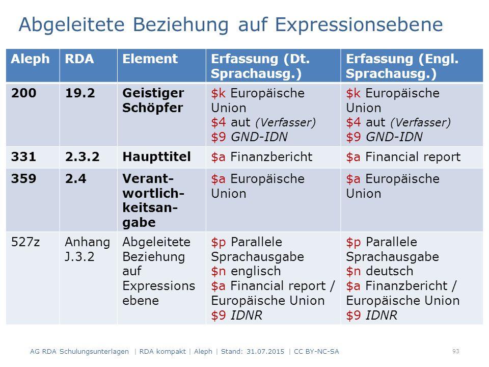 Abgeleitete Beziehung auf Expressionsebene 93 AlephRDAElementErfassung (Dt. Sprachausg.) Erfassung (Engl. Sprachausg.) 20019.2Geistiger Schöpfer $k Eu