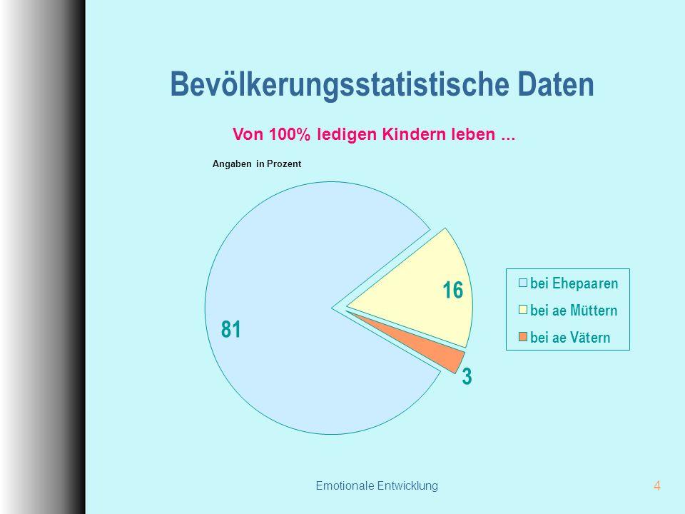 Emotionale Entwicklung 4 Bevölkerungsstatistische Daten Von 100% ledigen Kindern leben... Angaben in Prozent
