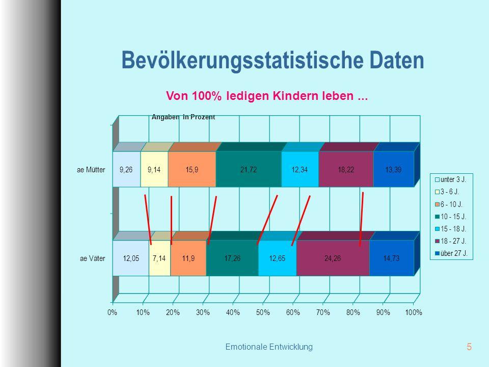 Emotionale Entwicklung 5 Bevölkerungsstatistische Daten Von 100% ledigen Kindern leben... Angaben in Prozent