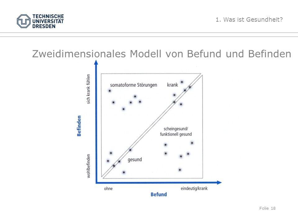 Franke, A. (2006). Modelle von Gesundheit und Krankheit. Bern: Huber. TU Dresden, 17.04.2014Gesundheitspsychologie Zweidimensionales Modell von Befund