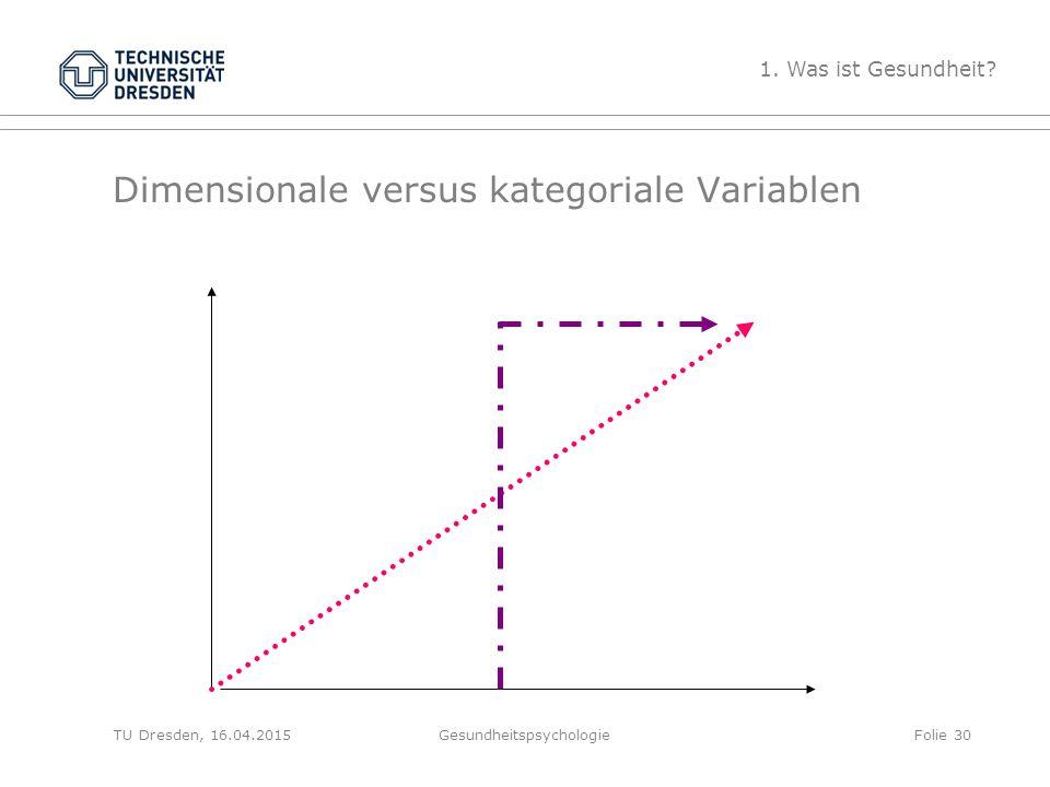 Dimensionale versus kategoriale Variablen Gesundheitspsychologie 1. Was ist Gesundheit? Folie 30TU Dresden, 16.04.2015