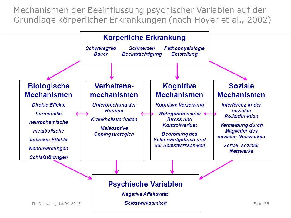 Gesundheitspsychologie Psychische Variablen Negative Affektivität Selbstwirksamkeit Körperliche Erkrankung Schweregrad Dauer Schmerzen Beeinträchtigun