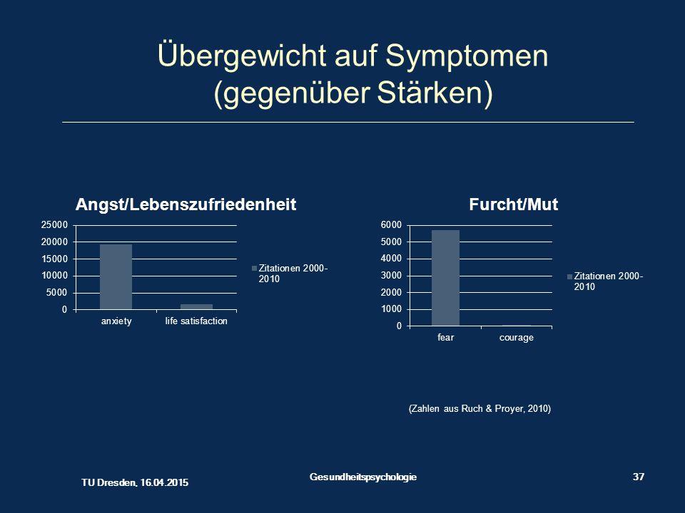 Übergewicht auf Symptomen (gegenüber Stärken) (Zahlen aus Ruch & Proyer, 2010) Gesundheitspsychologie37 TU Dresden, 16.04.2015