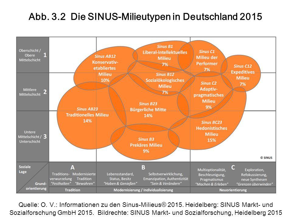 Abb. 3.2 Die SINUS-Milieutypen in Deutschland 2015 Quelle: O.