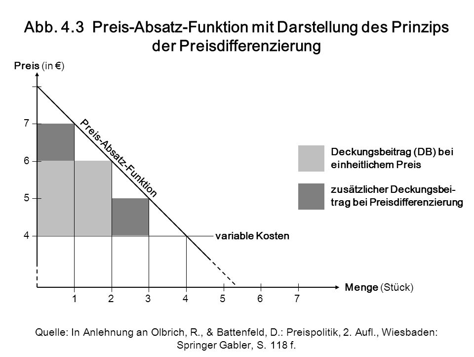 Menge (Stück) Preis (in €) 7 6 5 4 1234567 variable Kosten Deckungsbeitrag (DB) bei einheitlichem Preis zusätzlicher Deckungsbei- trag bei Preisdifferenzierung Preis-Absatz-Funktion Abb.