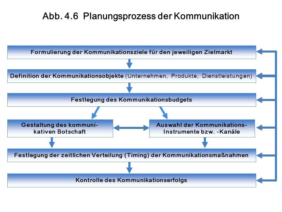 Formulierung der Kommunikationsziele für den jeweiligen Zielmarkt Definition der Kommunikationsobjekte (Unternehmen, Produkte, Dienstleistungen) Festlegung des Kommunikationsbudgets Gestaltung des kommuni- kativen Botschaft Auswahl der Kommunikations- Instrumente bzw.