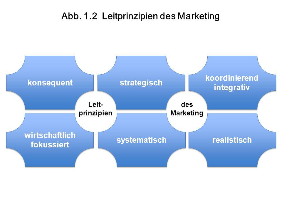 konsequent strategisch koordinierend integrativ koordinierend integrativ wirtschaftlich fokussiert wirtschaftlich fokussiert systematisch realistisch Leit- prinzipien des Marketing Abb.