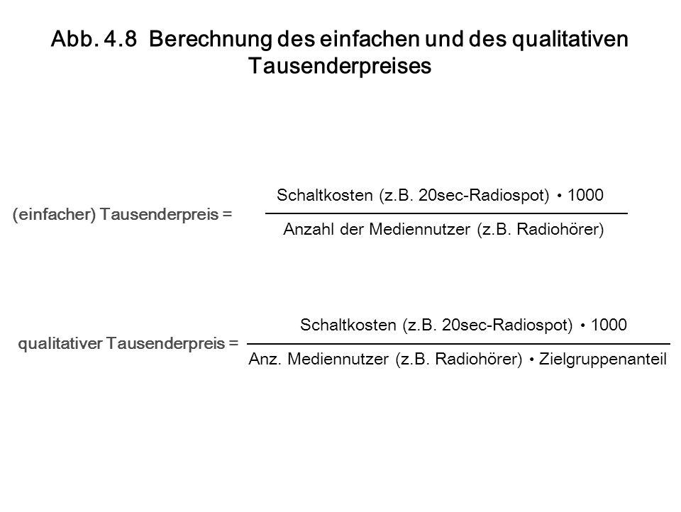 qualitativer Tausenderpreis = Schaltkosten (z.B. 20sec-Radiospot) 1000 Anz.