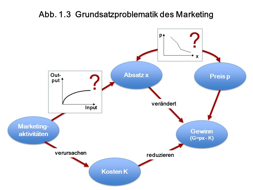 Marketing- Aktivitäten des Unternehmens Nutzen für den Kunden Kunden- zufrie- denheit Kunden- Bindung Kundenwert für das Unternehmen Abb.
