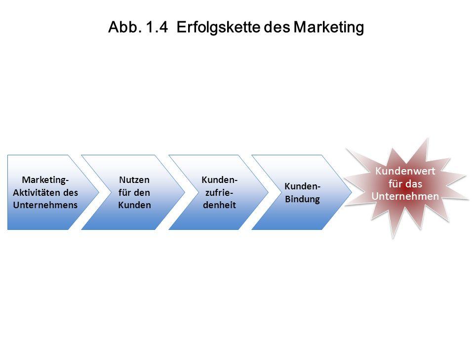 Ist-Leistung < Soll-Leistung  Konsumverzicht Markenwechsel Beschwerde negative Kommunikation negative Ausstrahlungs- effekte im Angebotsportfolio Ist-Leistung = Soll-Leistung  Sensibilität für den Marketingmix der Konkurrenz ggf.