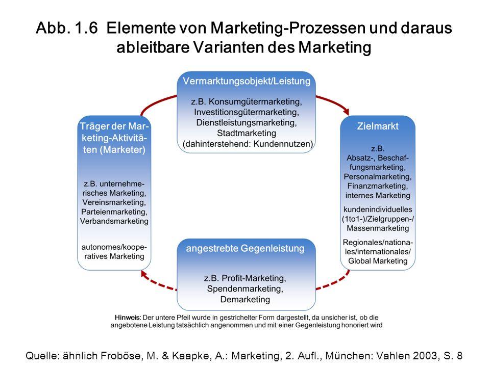 Abb. 1.6 Elemente von Marketing-Prozessen und daraus ableitbare Varianten des Marketing Quelle: ähnlich Froböse, M. & Kaapke, A.: Marketing, 2. Aufl.,