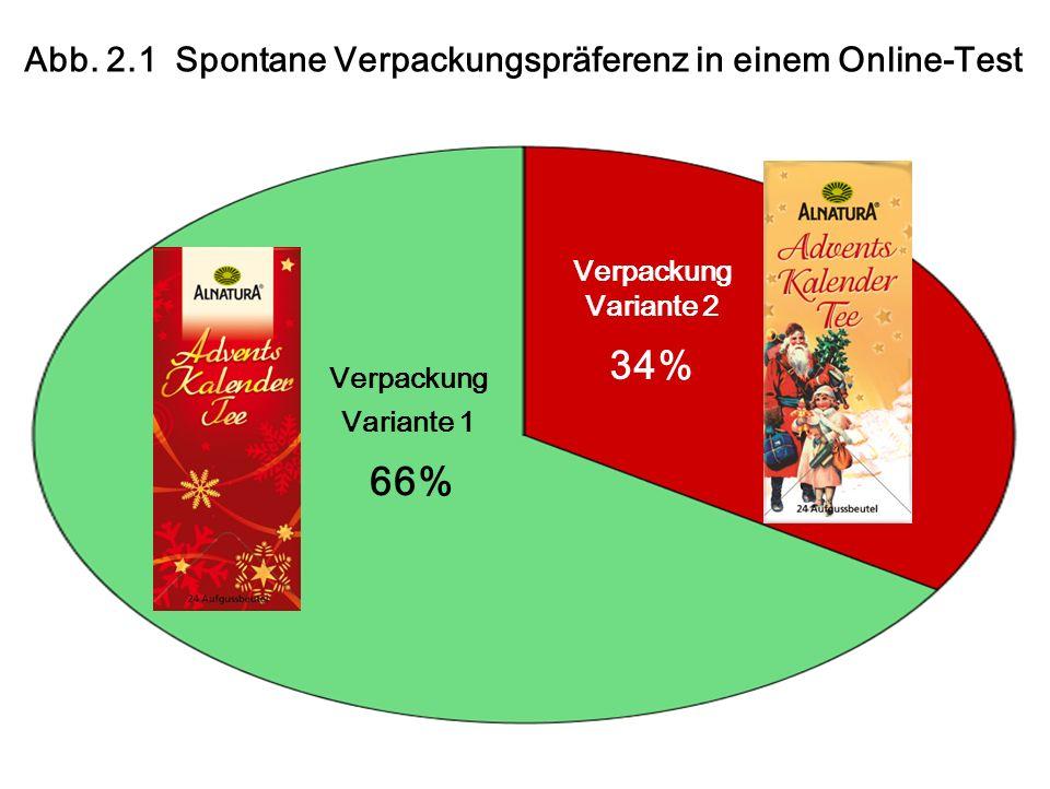 Verpackung Variante 1 66% Verpackung Variante 2 34% Abb.