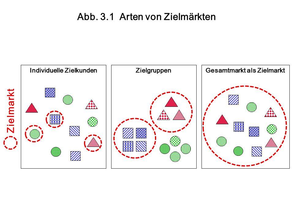Individuelle ZielkundenZielgruppen Gesamtmarkt als Zielmarkt Zielmarkt Abb.
