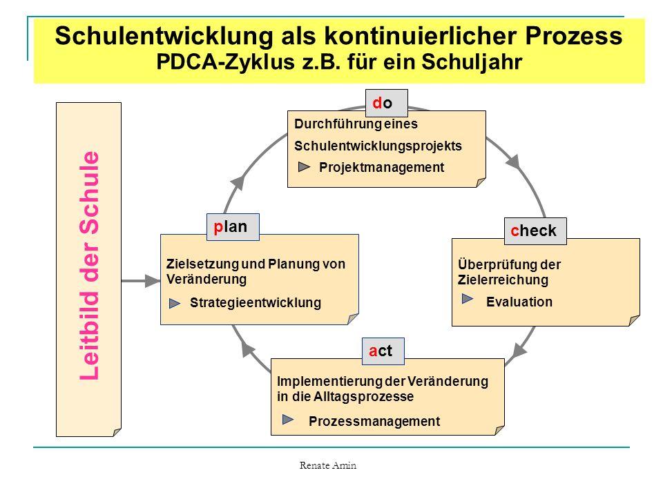 Zielsetzung und Planung von Veränderung Strategieentwicklung plan Leitbild der Schule Durchführung eines Schulentwicklungsprojekts Projektmanagement dodo Überprüfung der Zielerreichung Evaluation check Implementierung der Veränderung in die Alltagsprozesse Prozessmanagement act Schulentwicklung als kontinuierlicher Prozess PDCA-Zyklus z.B.