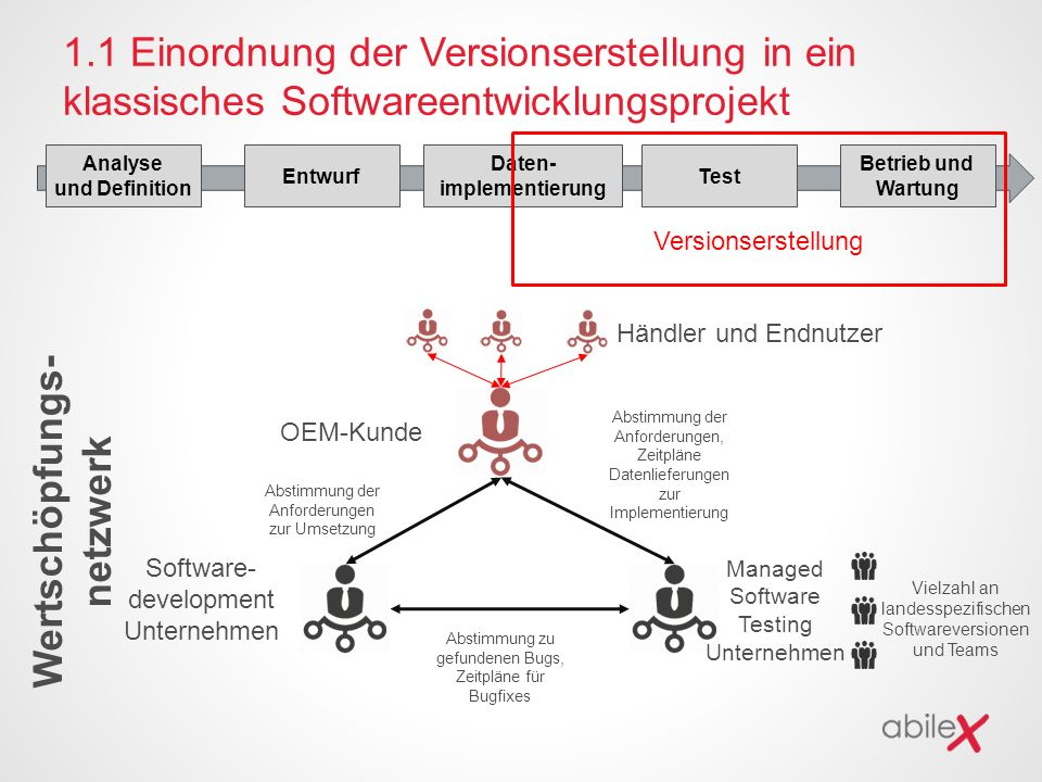 1.1 Einordnung der Versionserstellung in ein klassisches Softwareentwicklungsprojekt Analyse und Definition Entwurf Daten- implementierung Test Betrie