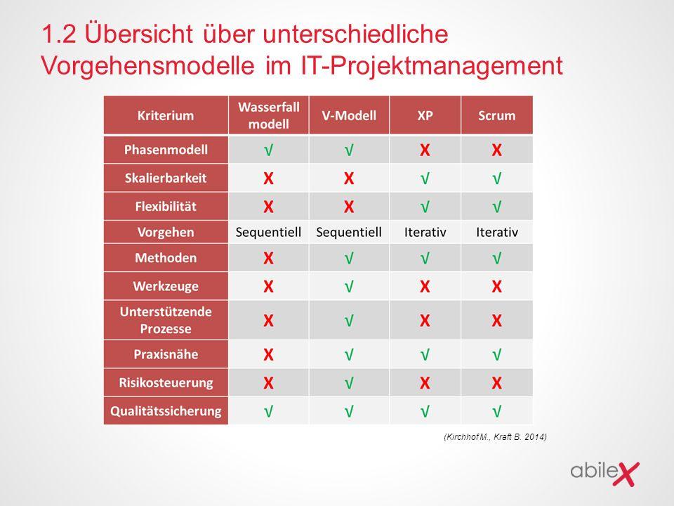 1.2 Übersicht über unterschiedliche Vorgehensmodelle im IT-Projektmanagement (Kirchhof M., Kraft B. 2014)