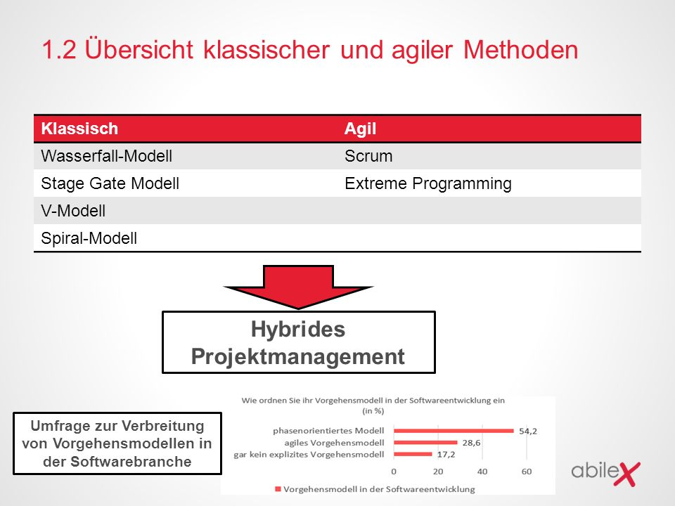 1.2 Übersicht klassischer und agiler Methoden KlassischAgil Wasserfall-ModellScrum Stage Gate ModellExtreme Programming V-Modell Spiral-Modell Hybrides Projektmanagement Umfrage zur Verbreitung von Vorgehensmodellen in der Softwarebranche