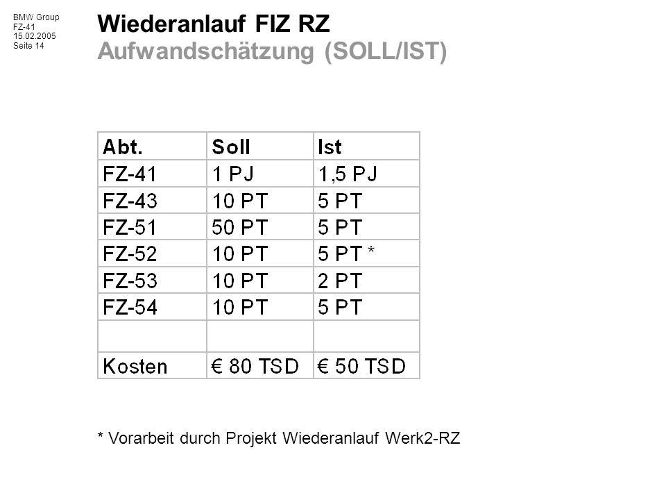 BMW Group FZ-41 15.02.2005 Seite 14 Wiederanlauf FIZ RZ Aufwandschätzung (SOLL/IST) * Vorarbeit durch Projekt Wiederanlauf Werk2-RZ