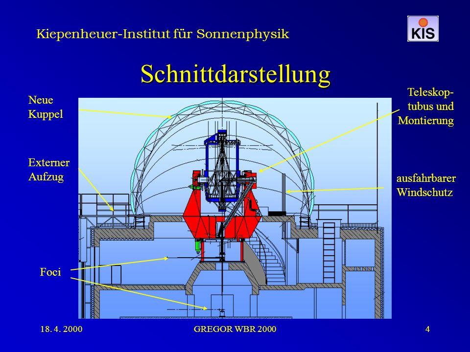 Kiepenheuer-Institut für Sonnenphysik 18. 4. 2000GREGOR WBR 20004 Schnittdarstellung Neue Kuppel Teleskop- tubus und Montierung Externer Aufzug ausfah