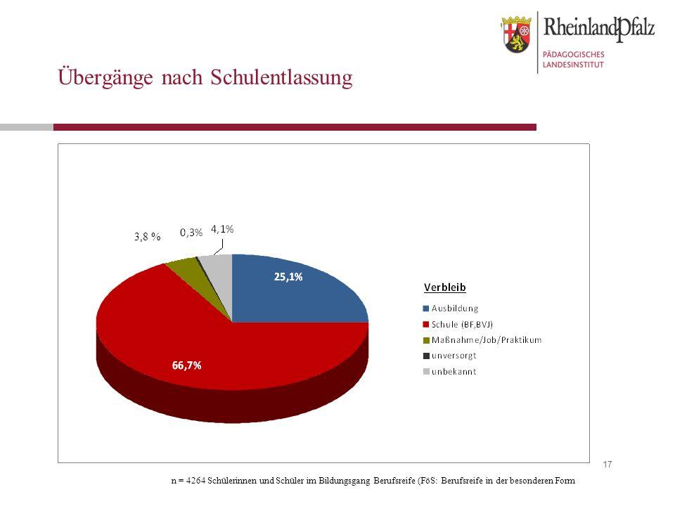 17 Übergänge nach Schulentlassung 3,8 % n = 4264 Schülerinnen und Schüler im Bildungsgang Berufsreife (FöS: Berufsreife in der besonderen Form