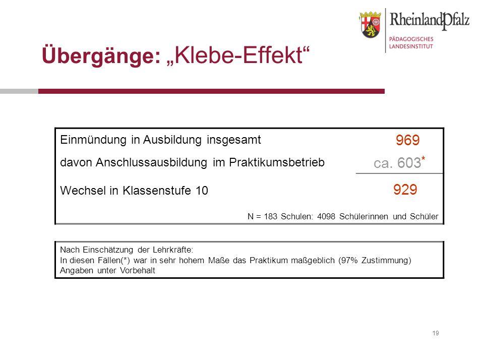 """19 Übergänge: """"Klebe-Effekt Einmündung in Ausbildung insgesamt 969 davon Anschlussausbildung im Praktikumsbetrieb ca."""