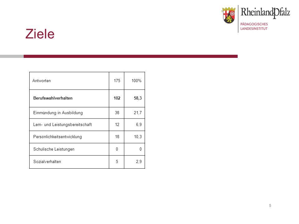 5 Ziele Antworten 175 100% Berufswahlverhalten 102 58,3 Einmündung in Ausbildung 38 21,7 Lern- und Leistungsbereitschaft 12 6,9 Persönlichkeitsentwicklung 18 10,3 Schulische Leistungen 0 0 Sozialverhalten 5 2,9