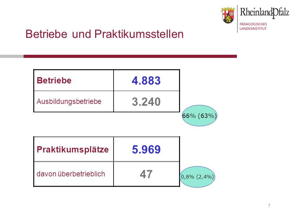 7 Betriebe und Praktikumsstellen Betriebe 4.883 Ausbildungsbetriebe 3.240 Praktikumsplätze 5.969 davon überbetrieblich 47 66% (63%) 0,8% (2,4%)