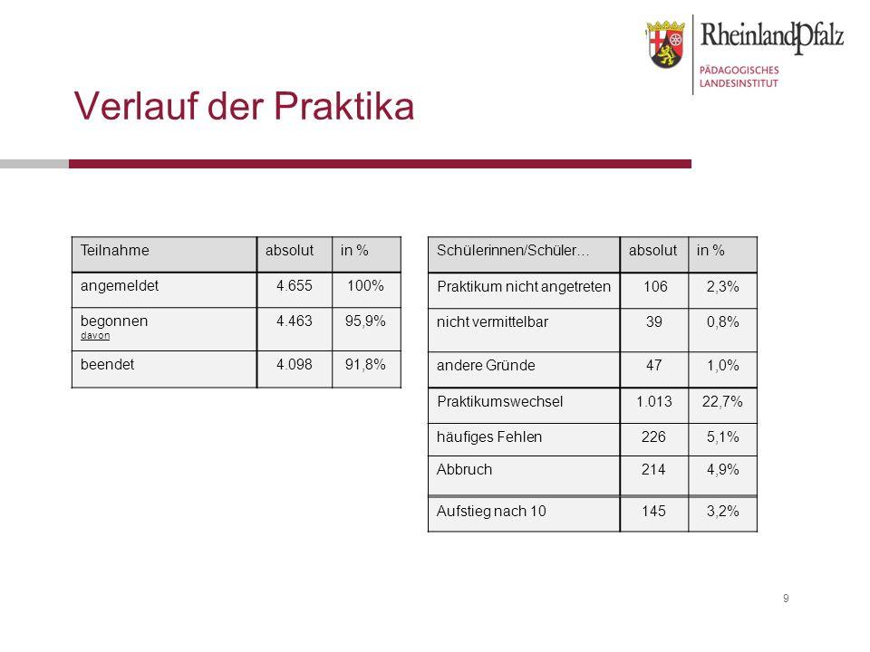 Verlauf der Praktika 9 Schülerinnen/Schüler…absolutin % Praktikum nicht angetreten 1062,3% nicht vermittelbar390,8% andere Gründe471,0% Praktikumswechsel1.01322,7% häufiges Fehlen2265,1% Abbruch2144,9% Aufstieg nach 101453,2% Teilnahmeabsolutin % angemeldet4.655100% begonnen davon 4.46395,9% beendet4.09891,8%
