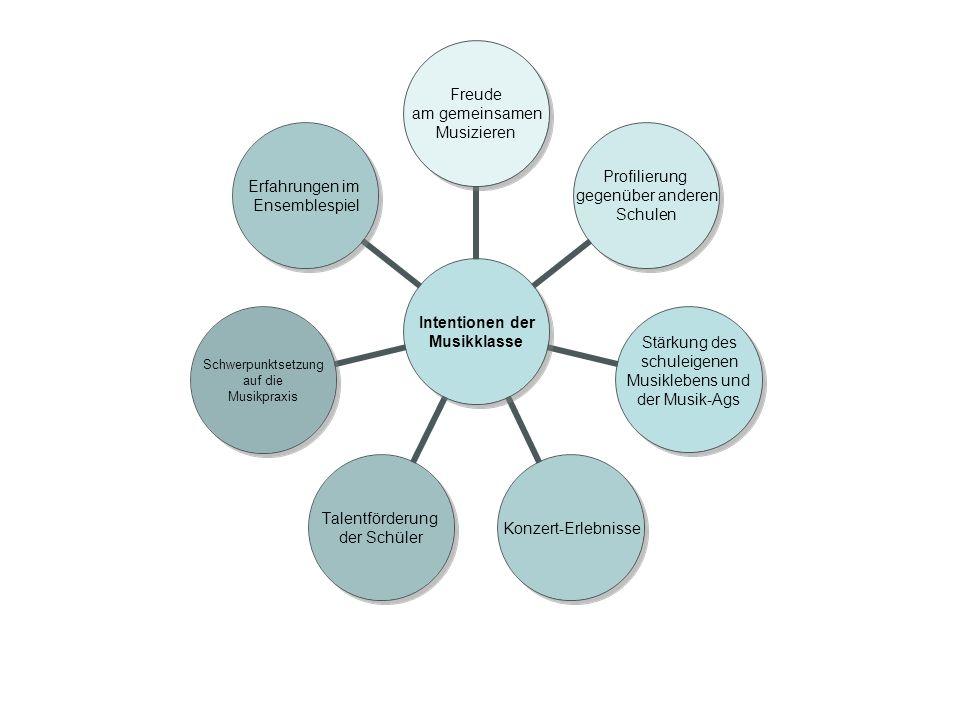 Intentionen der Musikklasse Freude am gemeinsamen Musizieren Profilierung gegenüber anderen Schulen Stärkung des schuleigenen Musiklebens und der Musik-Ags Konzert-Erlebnisse Talentförderung der Schüler Schwerpunktsetzung auf die Musikpraxis Erfahrungen im Ensemblespiel