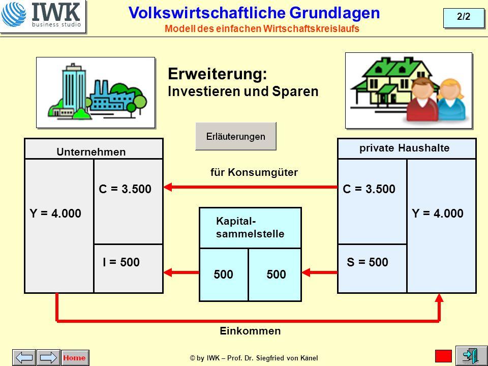 © by IWK – Prof. Dr. Siegfried von Känel 1/2 Volkswirtschaftliche Grundlagen Unter- nehmen private Haushalte Modell des einfachen Wirtschaftskreislauf
