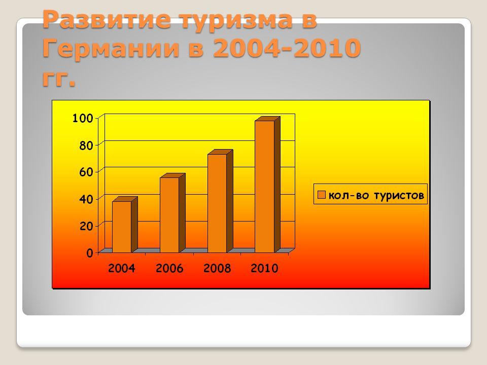 Развитие туризма в Германии в 2004-2010 гг.