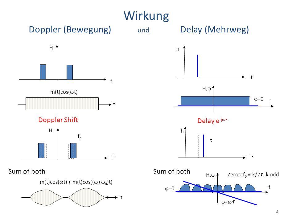 4 Wirkung Doppler (Bewegung) und Delay (Mehrweg) Doppler Shift Sum of both t f Delay e -j  t m(t)cos(  t) m(t)cos(  t) + m(t)cos((  +  d )t) == Zeros: f 0 = k/2 , k odd Sum of both t f H,  H h f H fdfd t h   =0 f H,   =0