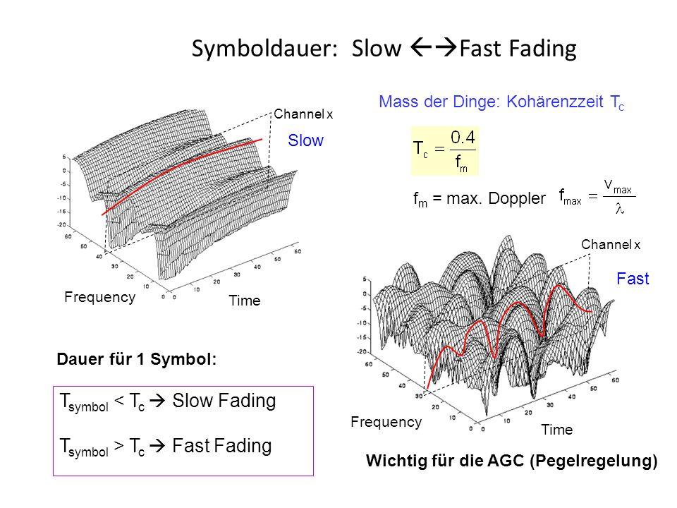 Symboldauer: Slow  Fast Fading f m = max.