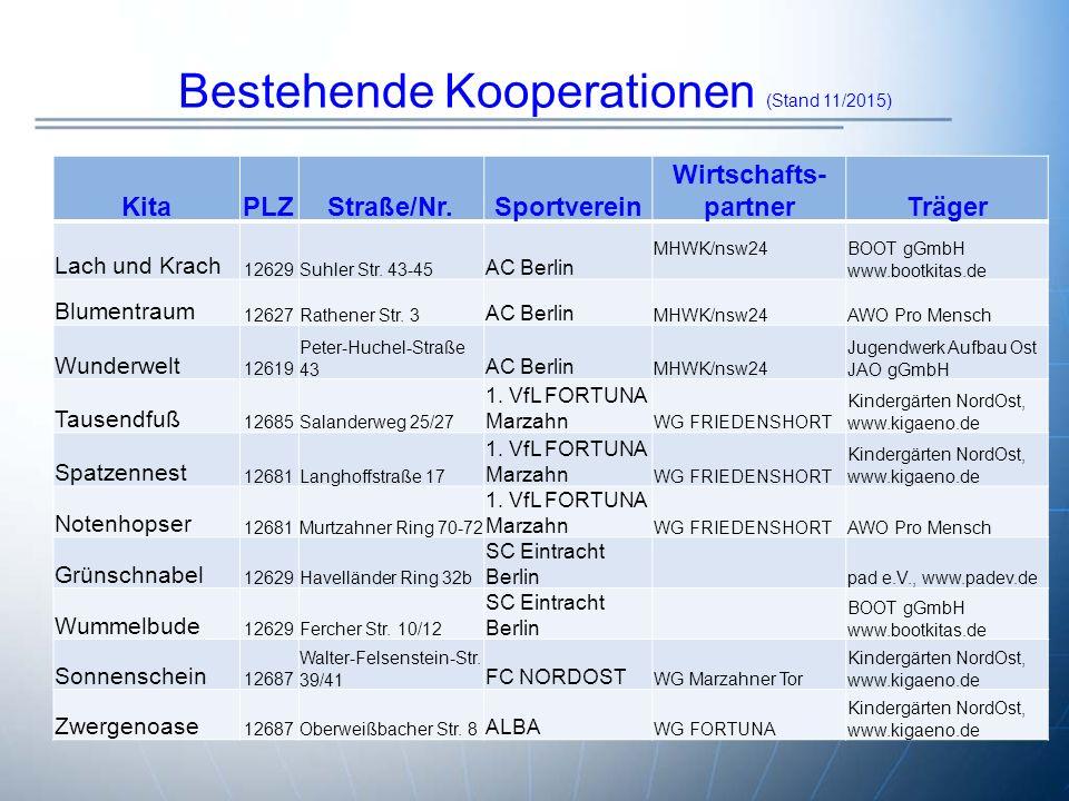 Bestehende Kooperationen (Stand 11/2015) KitaPLZStraße/Nr.Sportverein Wirtschafts- partnerTräger Lach und Krach 12629Suhler Str.