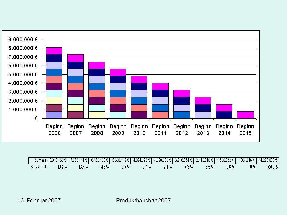13. Februar 2007Produkthaushalt 2007