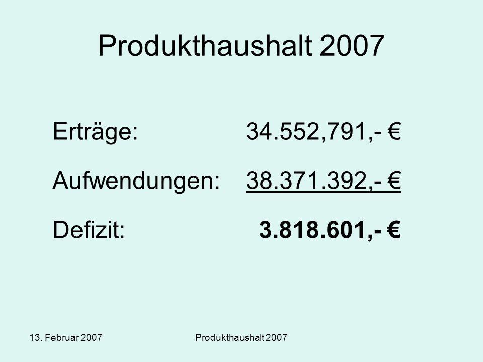 13. Februar 2007Produkthaushalt 2007 Erträge:34.552,791,- € Aufwendungen:38.371.392,- € Defizit: 3.818.601,- €