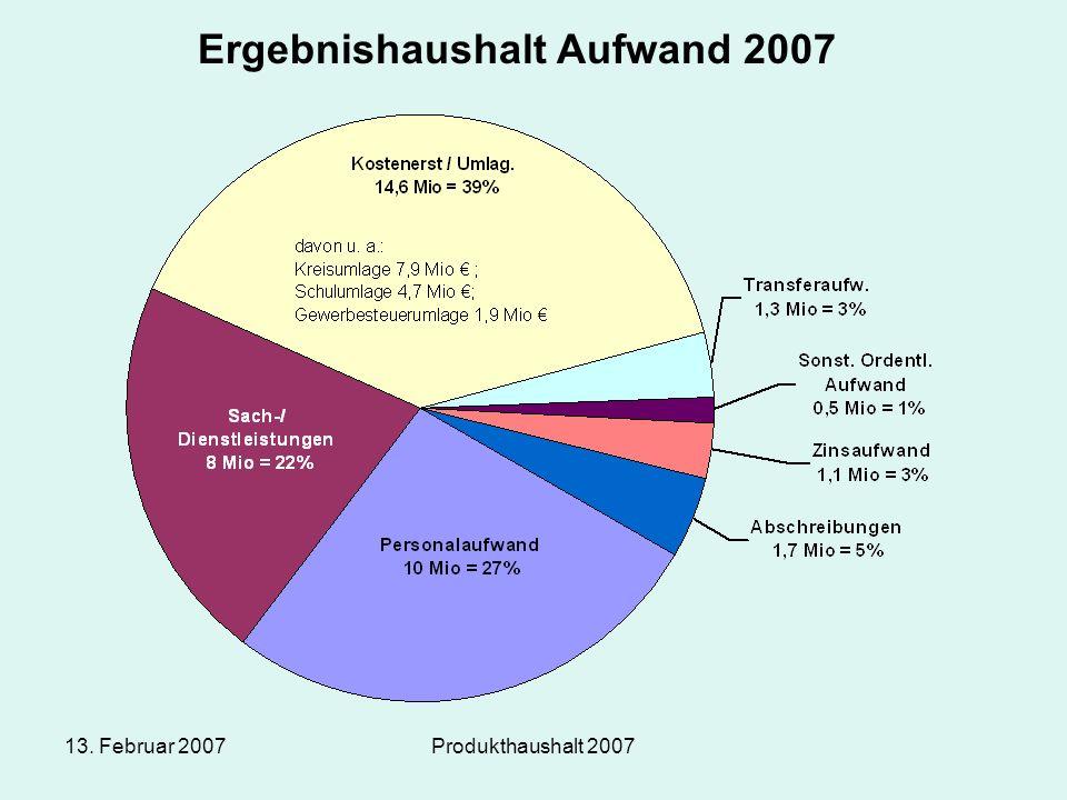 13. Februar 2007Produkthaushalt 2007 Ergebnishaushalt Aufwand 2007