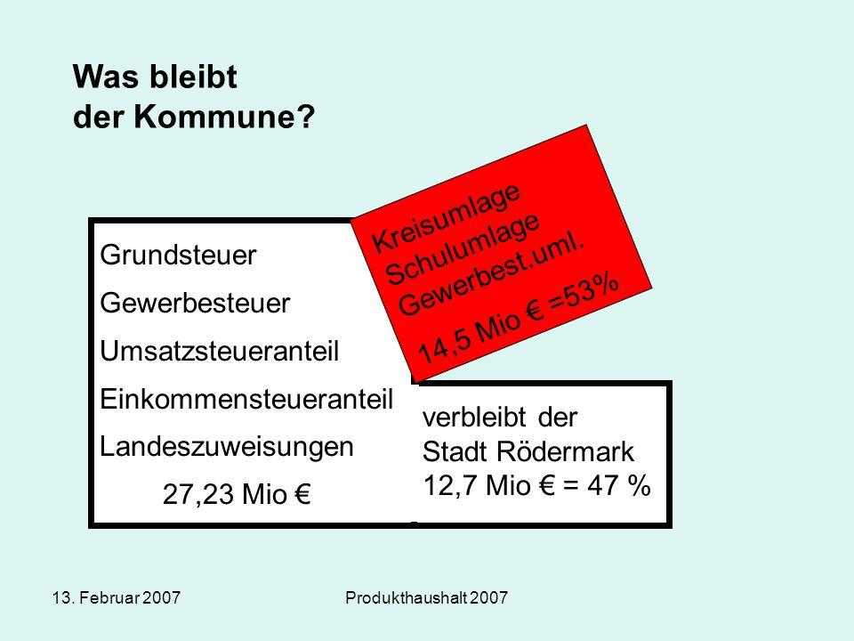 13. Februar 2007Produkthaushalt 2007 Was bleibt der Kommune? Grundsteuer Gewerbesteuer Umsatzsteueranteil Einkommensteueranteil Landeszuweisungen 27,2