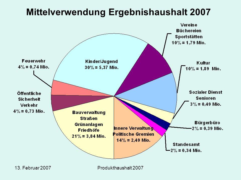 13. Februar 2007Produkthaushalt 2007 Mittelverwendung Ergebnishaushalt 2007