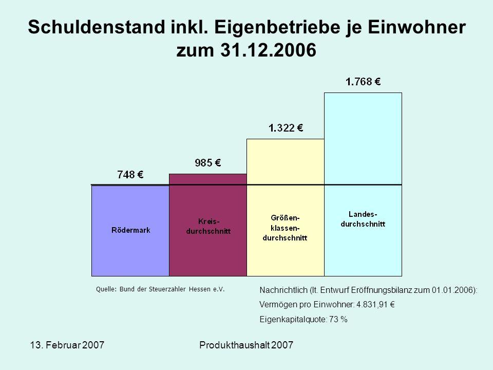 13. Februar 2007Produkthaushalt 2007 Quelle: Bund der Steuerzahler Hessen e.V. Schuldenstand inkl. Eigenbetriebe je Einwohner zum 31.12.2006 Nachricht