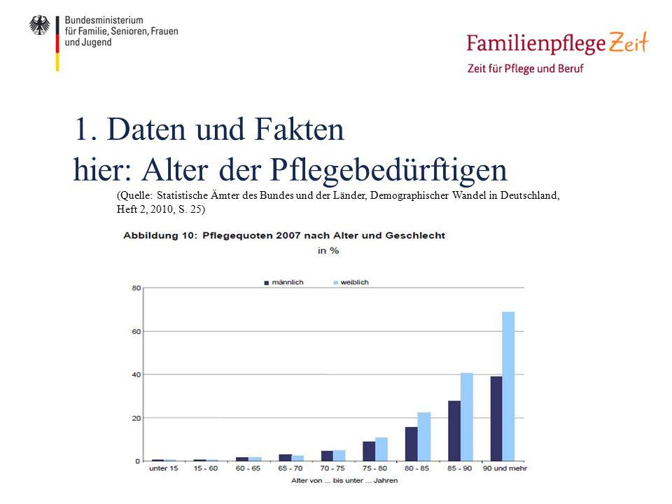 (Quelle: Statistische Ämter des Bundes und der Länder, Demographischer Wandel in Deutschland, Heft 2, 2010, S.