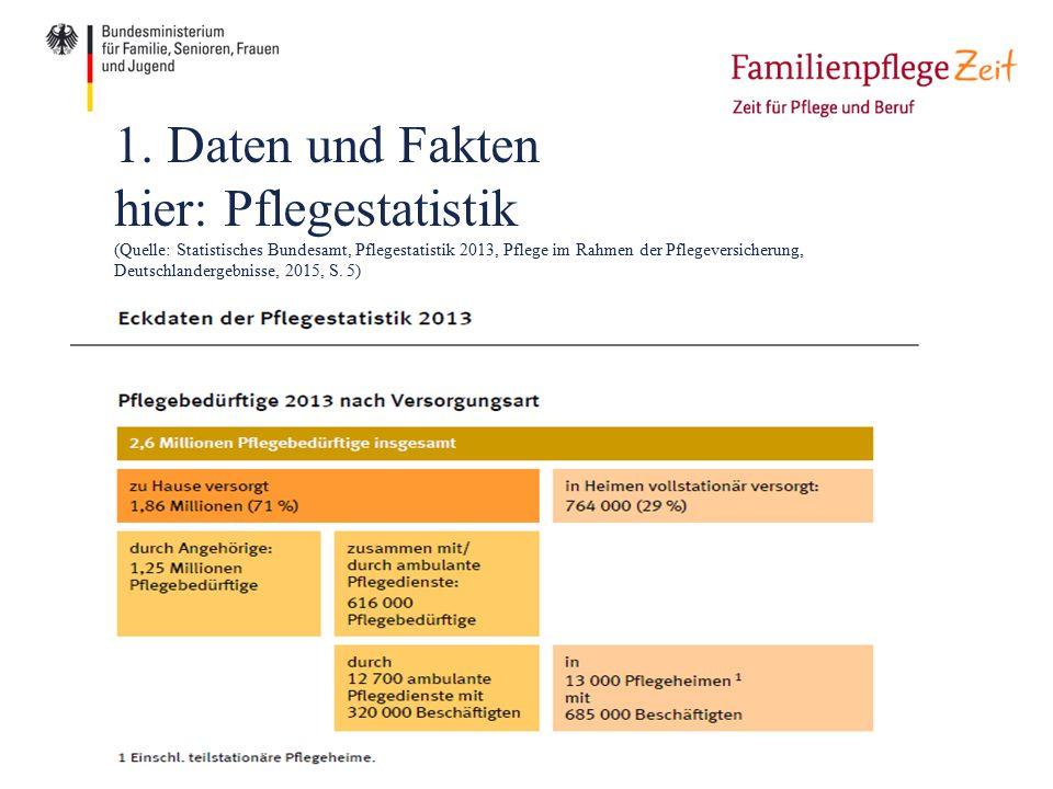 1. Daten und Fakten hier: Pflegestatistik (Quelle: Statistisches Bundesamt, Pflegestatistik 2013, Pflege im Rahmen der Pflegeversicherung, Deutschland