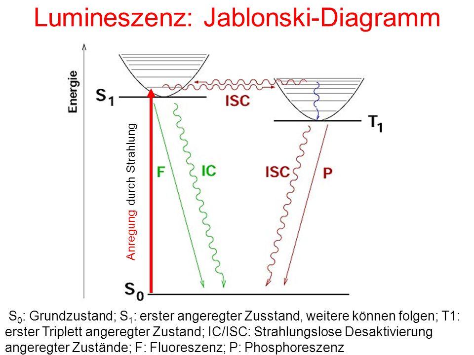 Lumineszenz: Jablonski-Diagramm S 0 : Grundzustand; S 1 : erster angeregter Zusstand, weitere können folgen; T1: erster Triplett angeregter Zustand; I