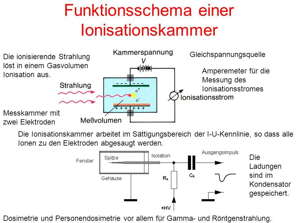 Funktionsschema einer Ionisationskammer Die Ionisationskammer arbeitet im Sättigungsbereich der I-U-Kennlinie, so dass alle Ionen zu den Elektroden ab