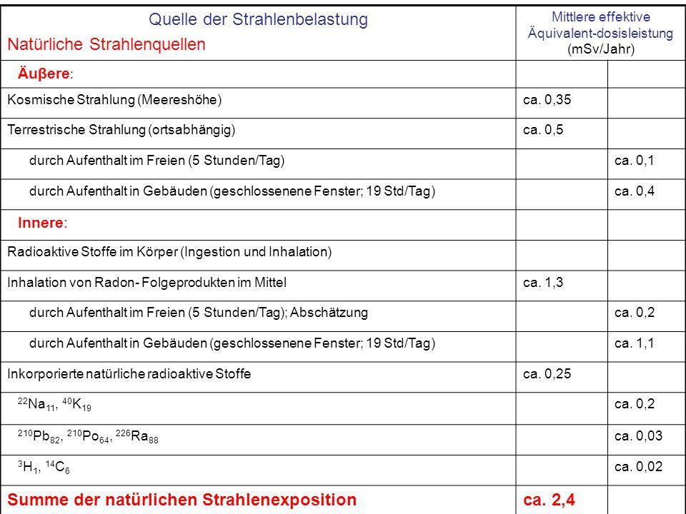 Quelle der Strahlenbelastung Natürliche Strahlenquellen Mittlere effektive Äquivalent-dosisleistung (mSv/Jahr) Äuβere : Kosmische Strahlung (Meereshöh